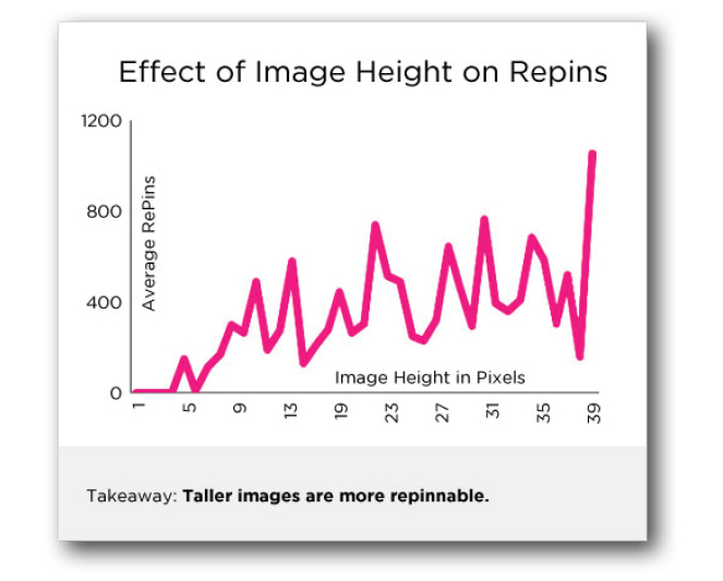 Make it tall! How to get more repins on Pinterest - farbspiel ...