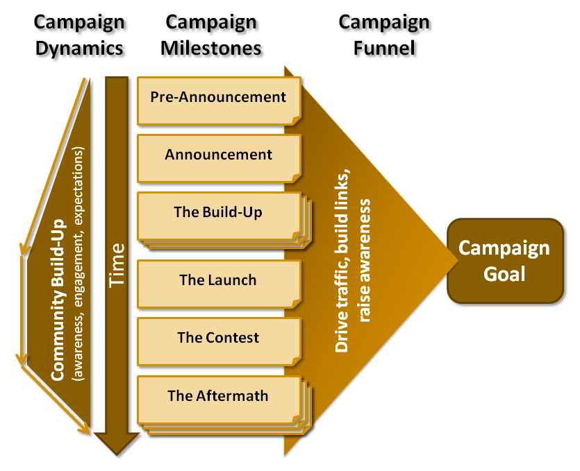 The Social Photographer (Part 2.2) - Campaign Building: Social Media Campaign Anatomy