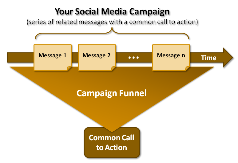 The Social Photographer (Part 2.2) - Campaign Building: Social Media Campaign Overview