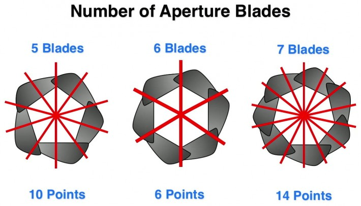How-to-Capture-a-Starburst-in-Your-Photos-blades