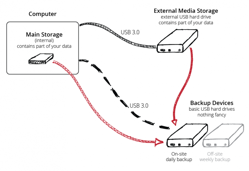 how-to-back-up-terabytes-of-photos-quickly-and-safely-minimal-backup-system